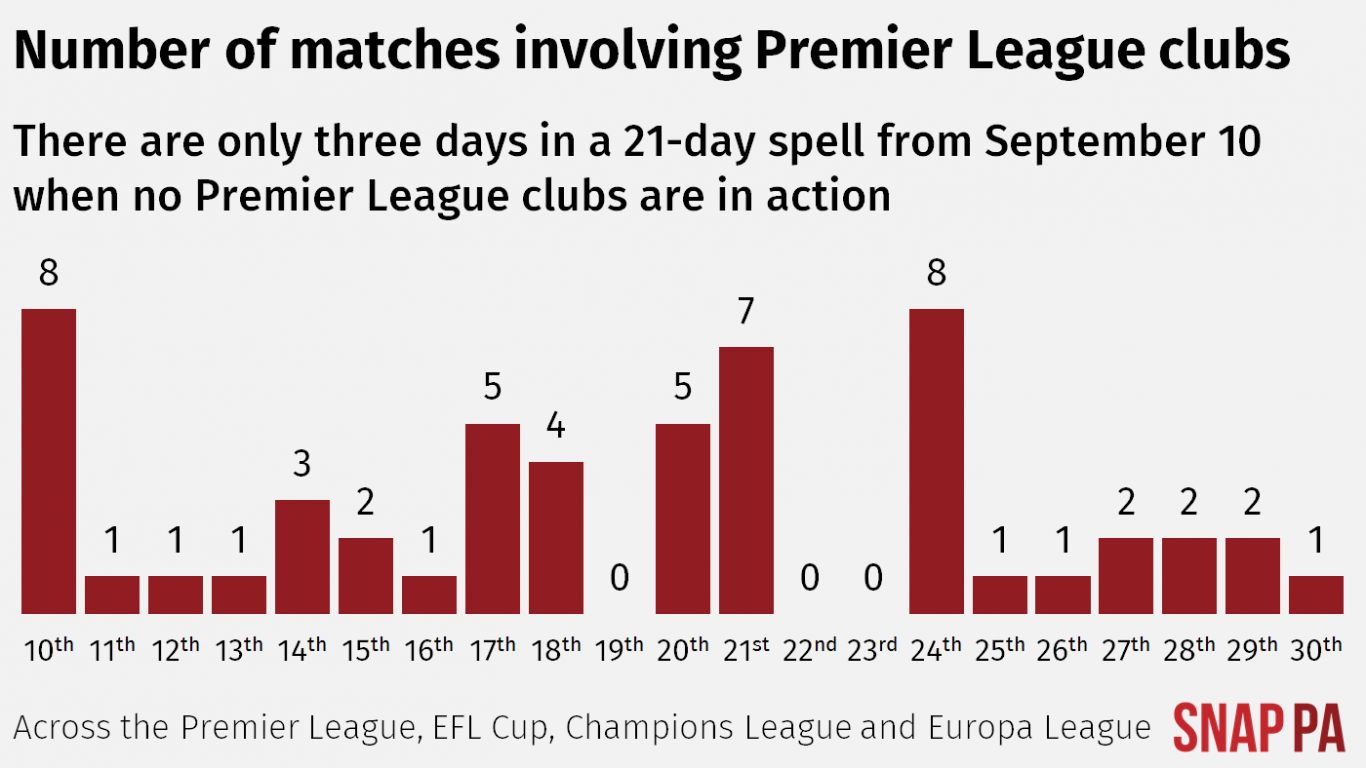 A graphic representation of Premier League team involvement in September