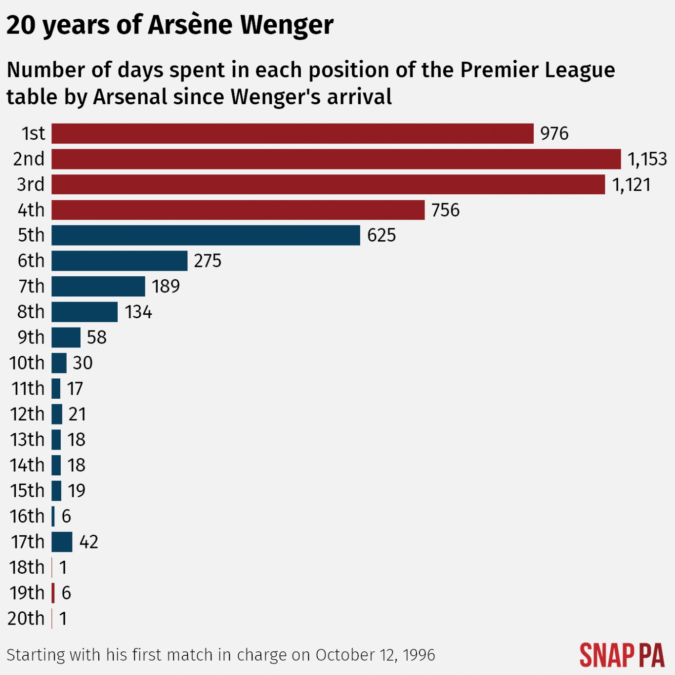 A graph depicting where Arsenal have sat in the Premier League under Arsene Wenger